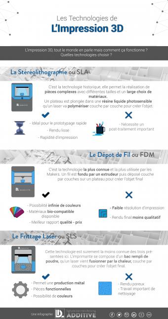 Infographie-technologies-1-340x643 Infographie : les différentes technologies d'impression 3D