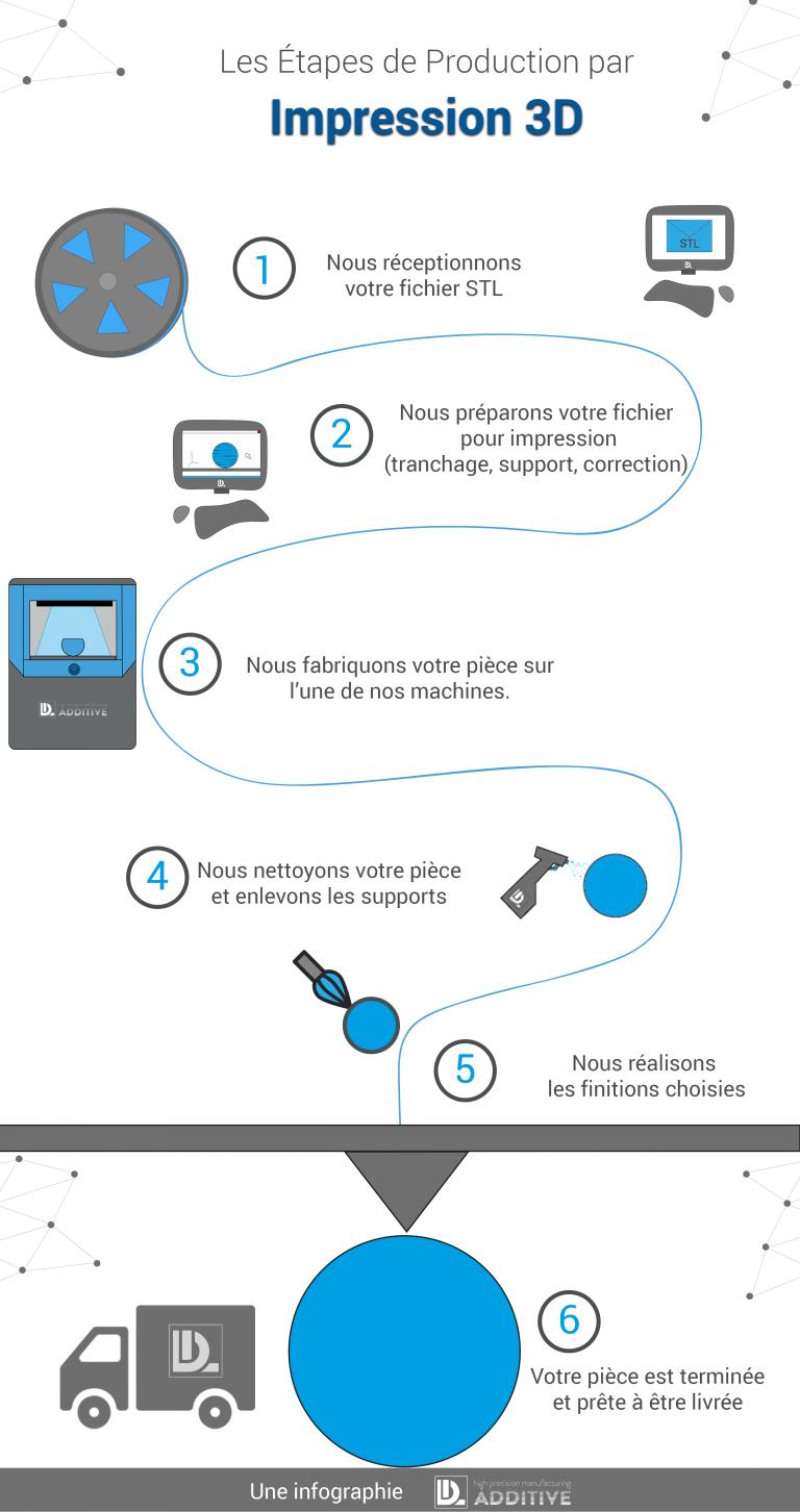 infographie-étapesv4-768x1452 Infographie : Les étapes de production par impression 3D