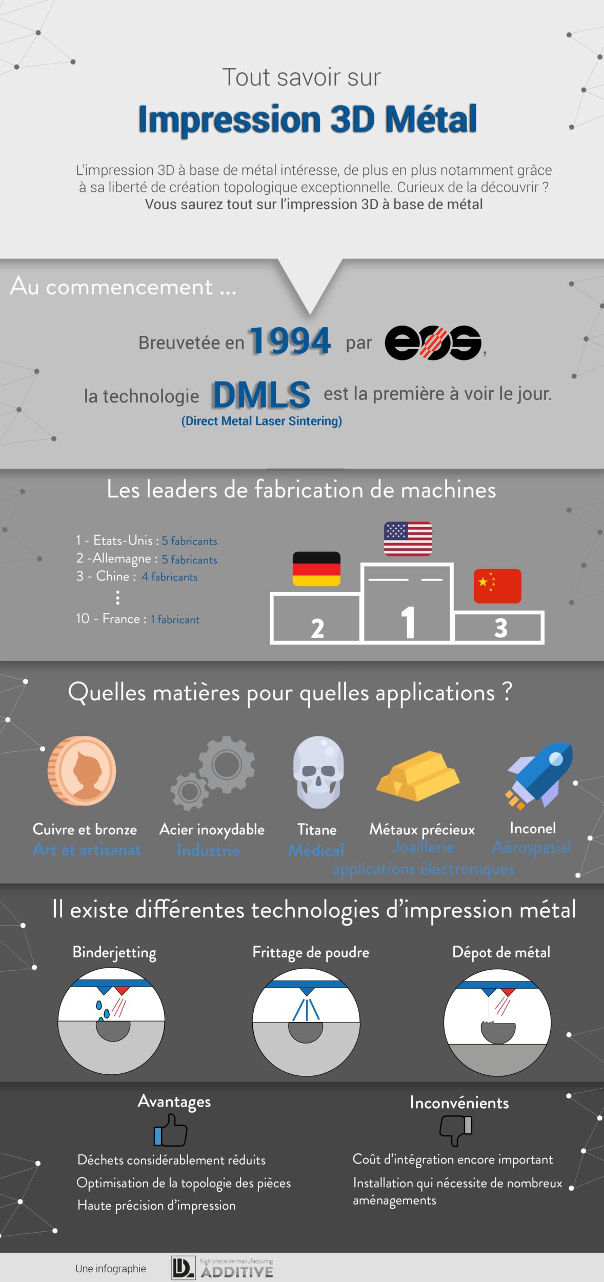 infographie-métal-final Infographie : l'impression 3D métal