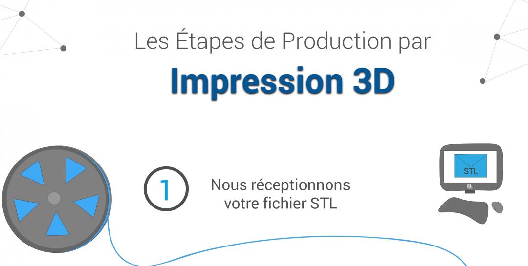 Infographie : Les étapes de production par impression 3D