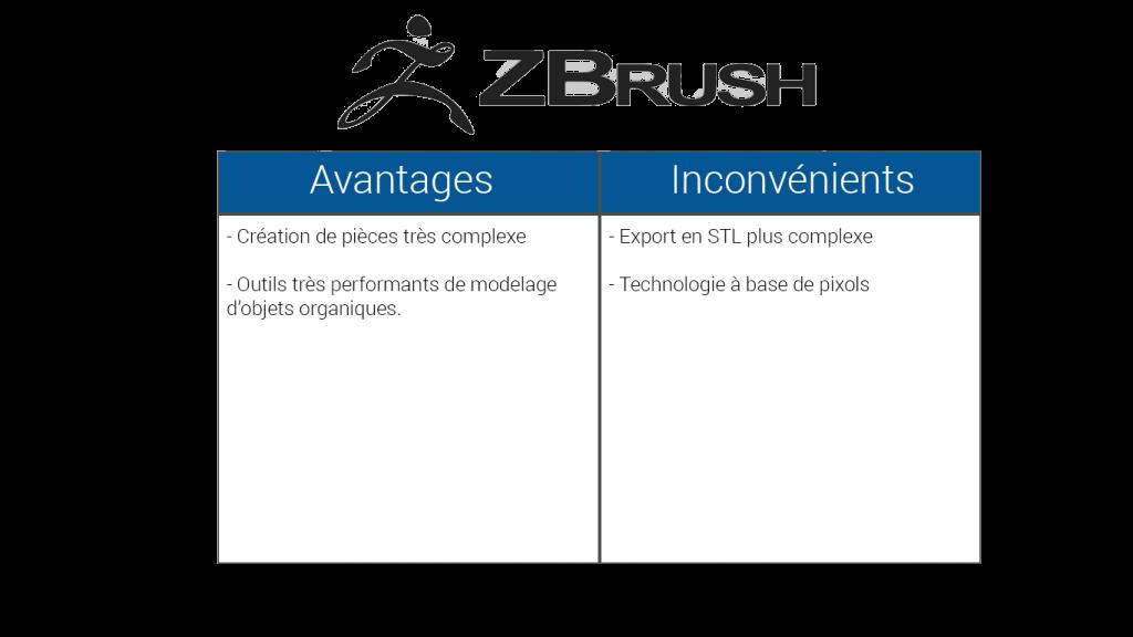tableau-comparaison-zbrush-1024x576 Quels logiciels de conception de conception 3D adopter pour l'impression 3D ?