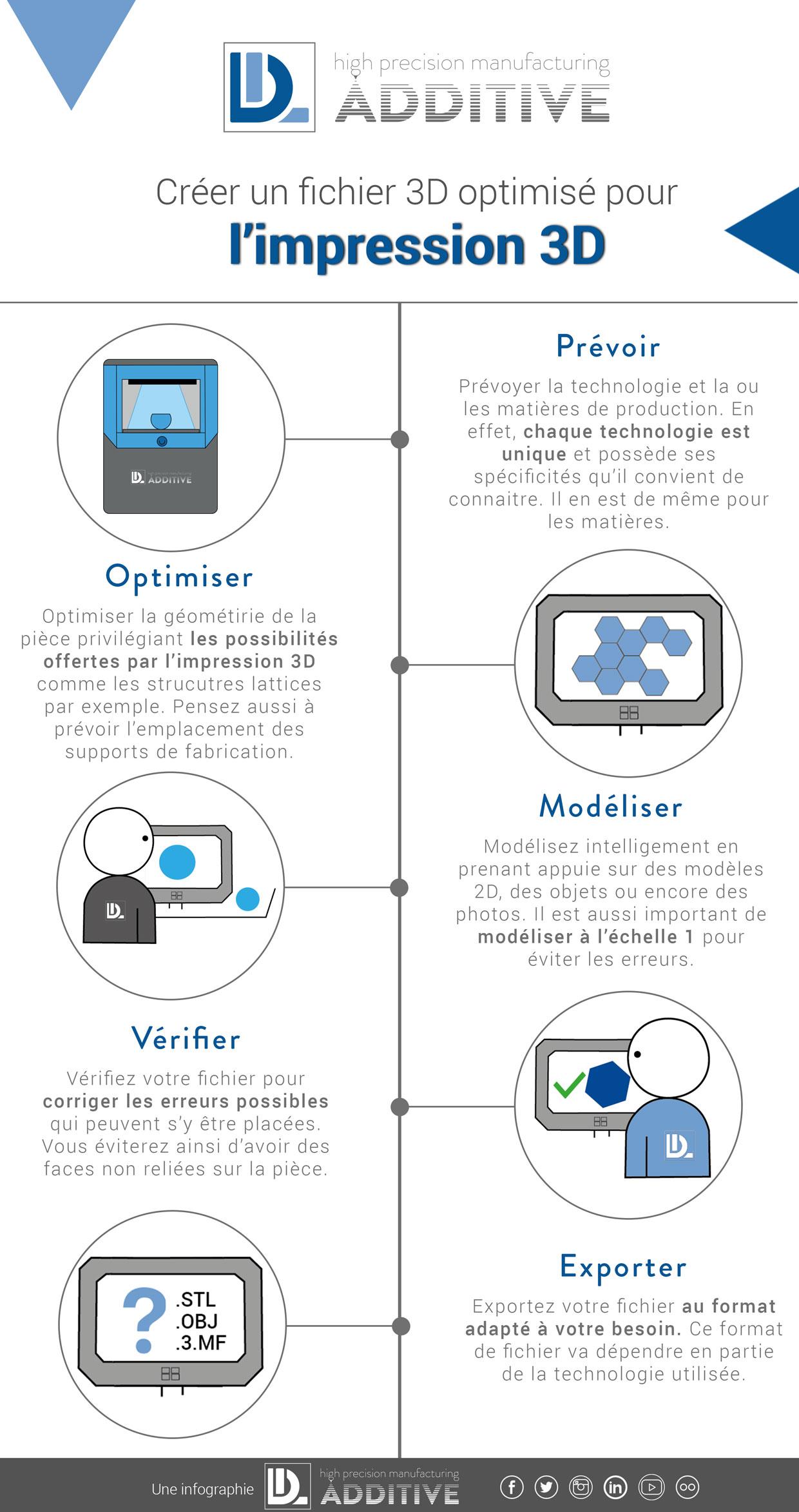 Infopgraphie-fichier-3D Infographie : optimisation de fichiers 3D